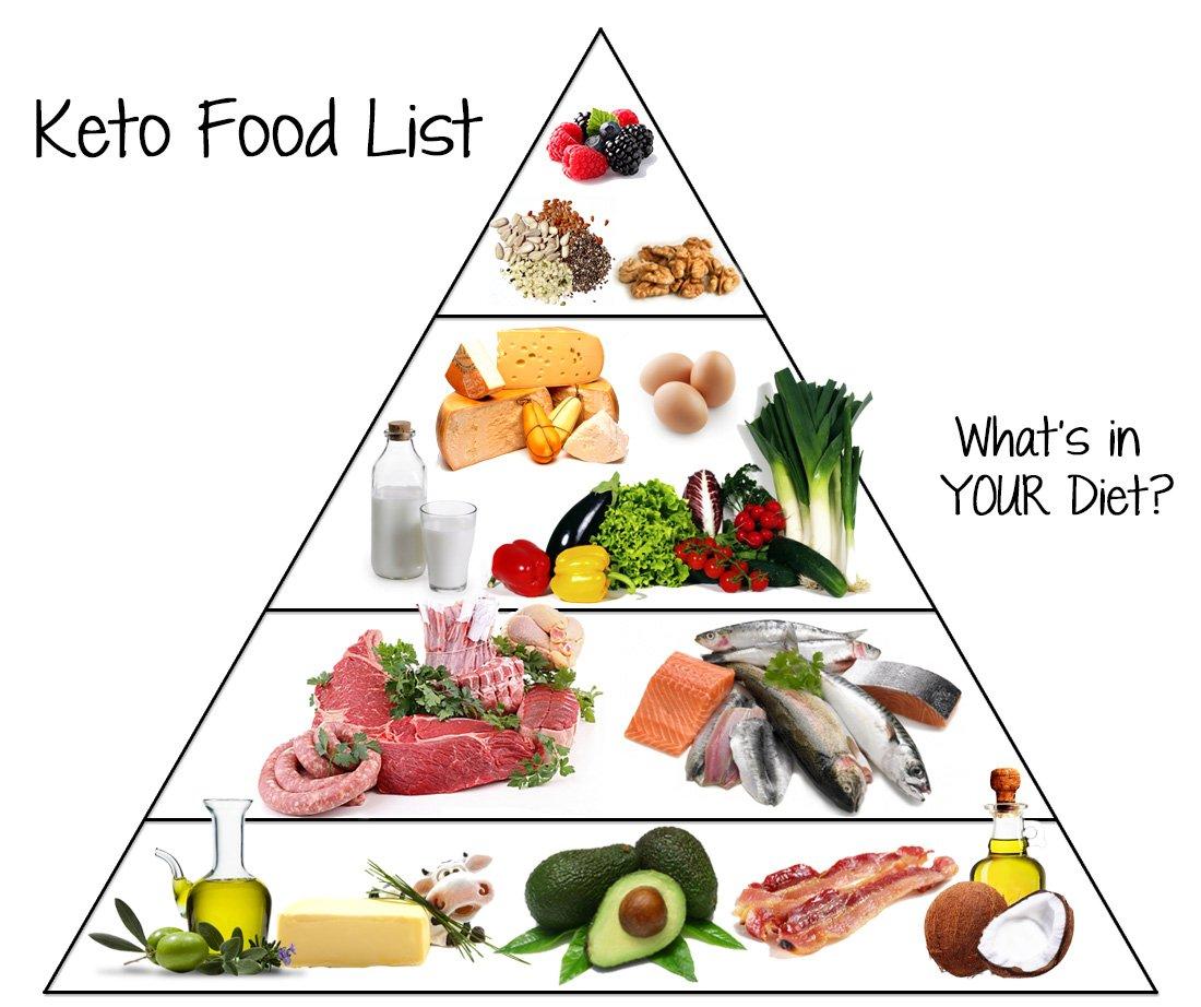 ketojenik beslenme piramidi